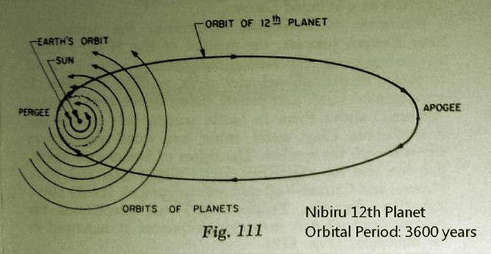 Bildergebnis für perihelion of nibiru