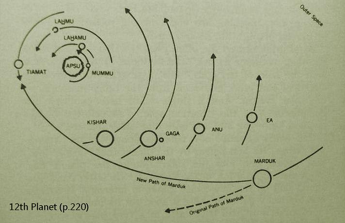 NIBIRU News ~ Planet X - Zecharia Sitchin Critically Evaluated plus MORE God-planet-Marduk