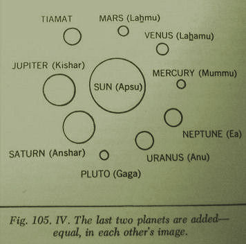 NIBIRU News ~ Planet X - Zecharia Sitchin Critically Evaluated plus MORE Sumerian-solar-system