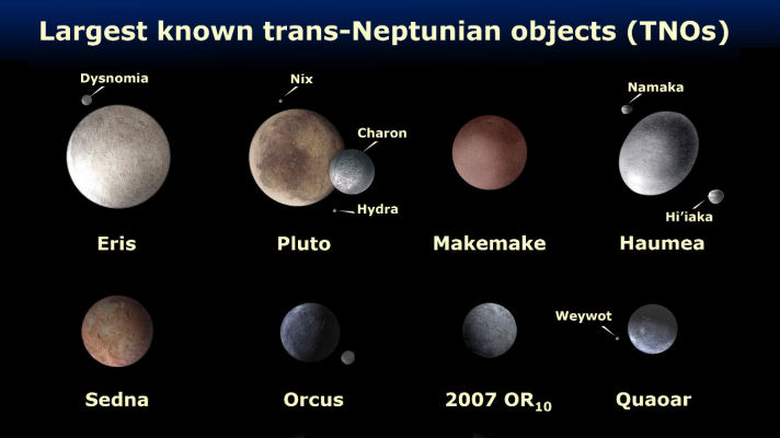 dwarf planets positions - photo #15